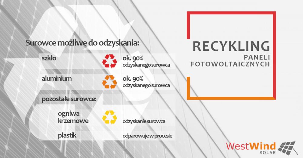 Recykling Paneli WestWind Solar